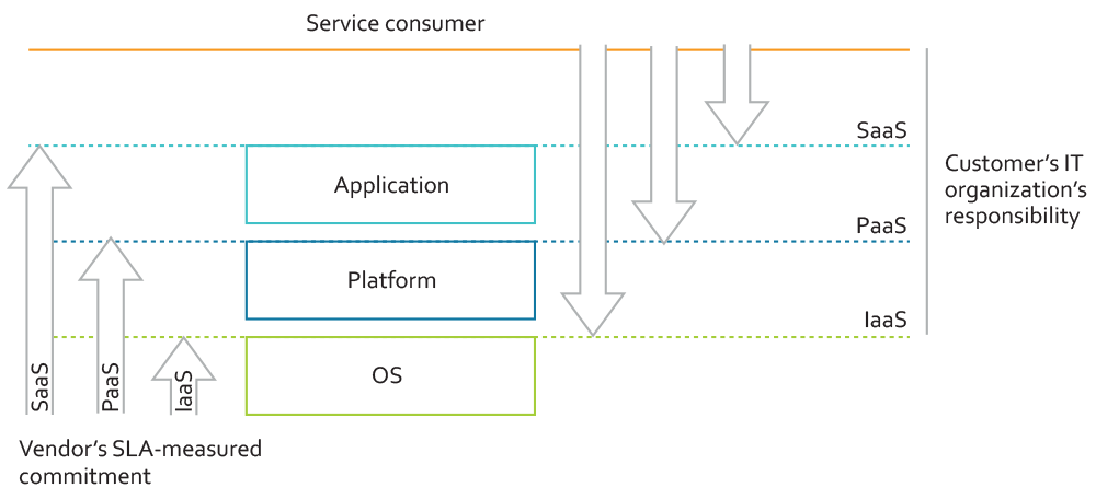 Illustration of how cloud computing models leave the client with responsibilities in relation to service consumers.