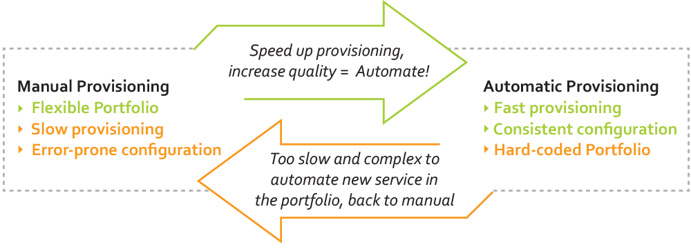 Illustration of the catch-22 in service orchestration