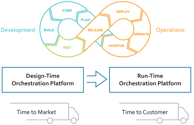 Illustration of an automation/orchestration platform that supports both design-time and run-time features.